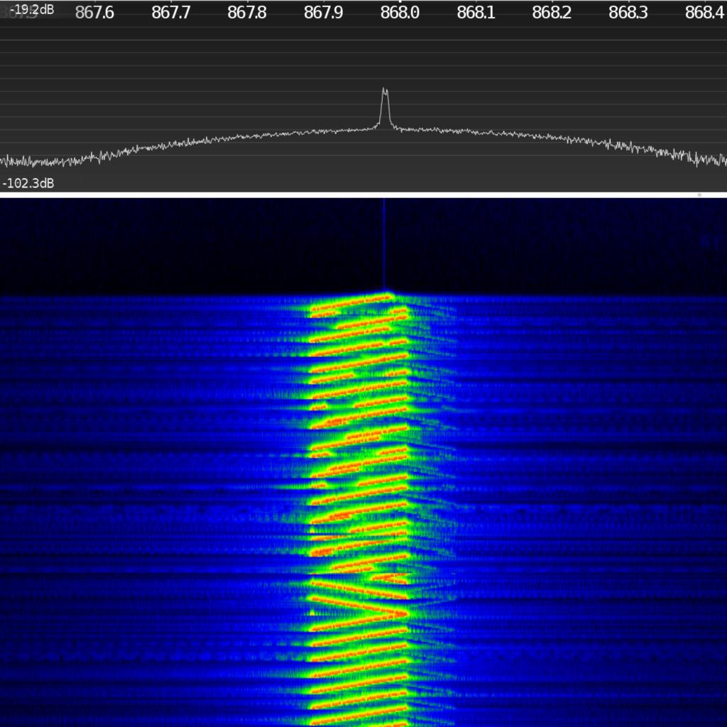 LoRa-Frequenzspektrum